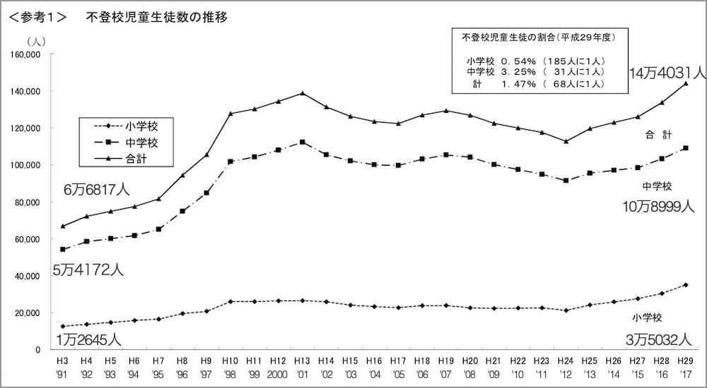 不登校児童生徒数の推移