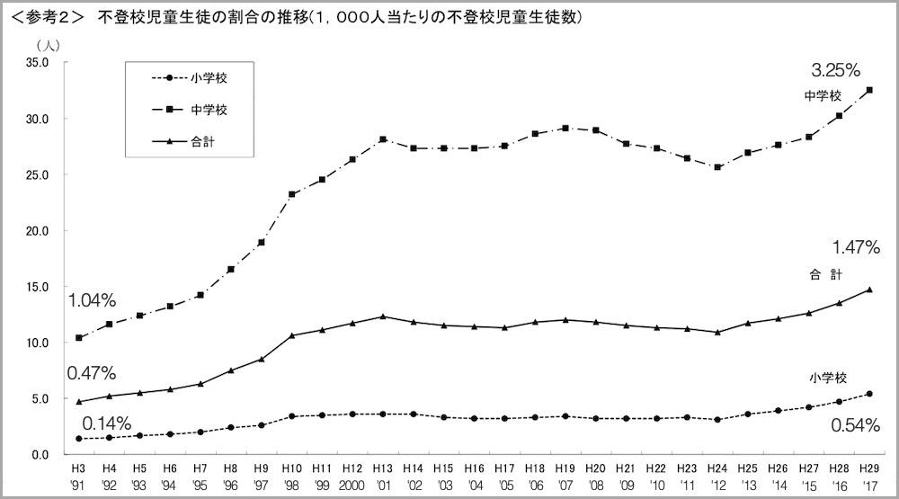 不登校児童生徒の割合の推移